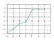 Dynamic XML Graph